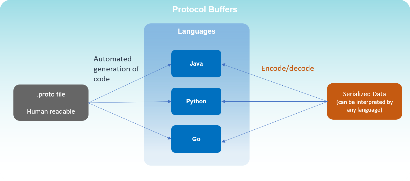 Protocol Buffers 101